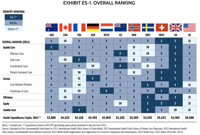Country Healthcare Ranking, Commonwealth Fund, jpg