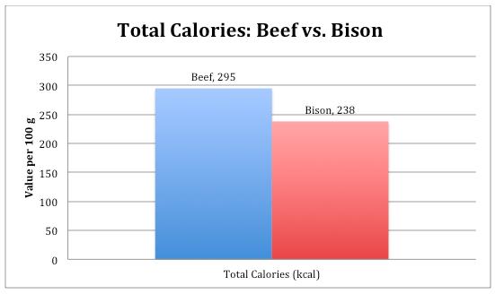 Total Calories