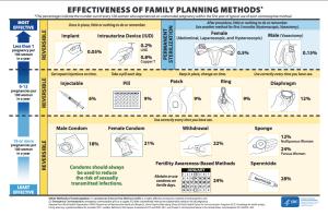 CDC contraceptive failure rates