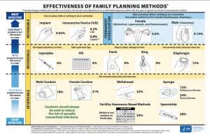 CDC contraceptive failure rates